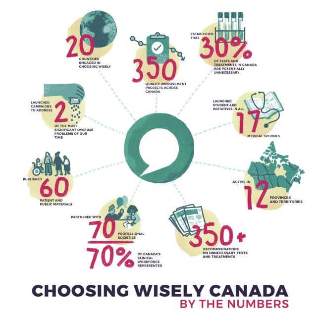 Choosing Wisely Canada By The Numbers